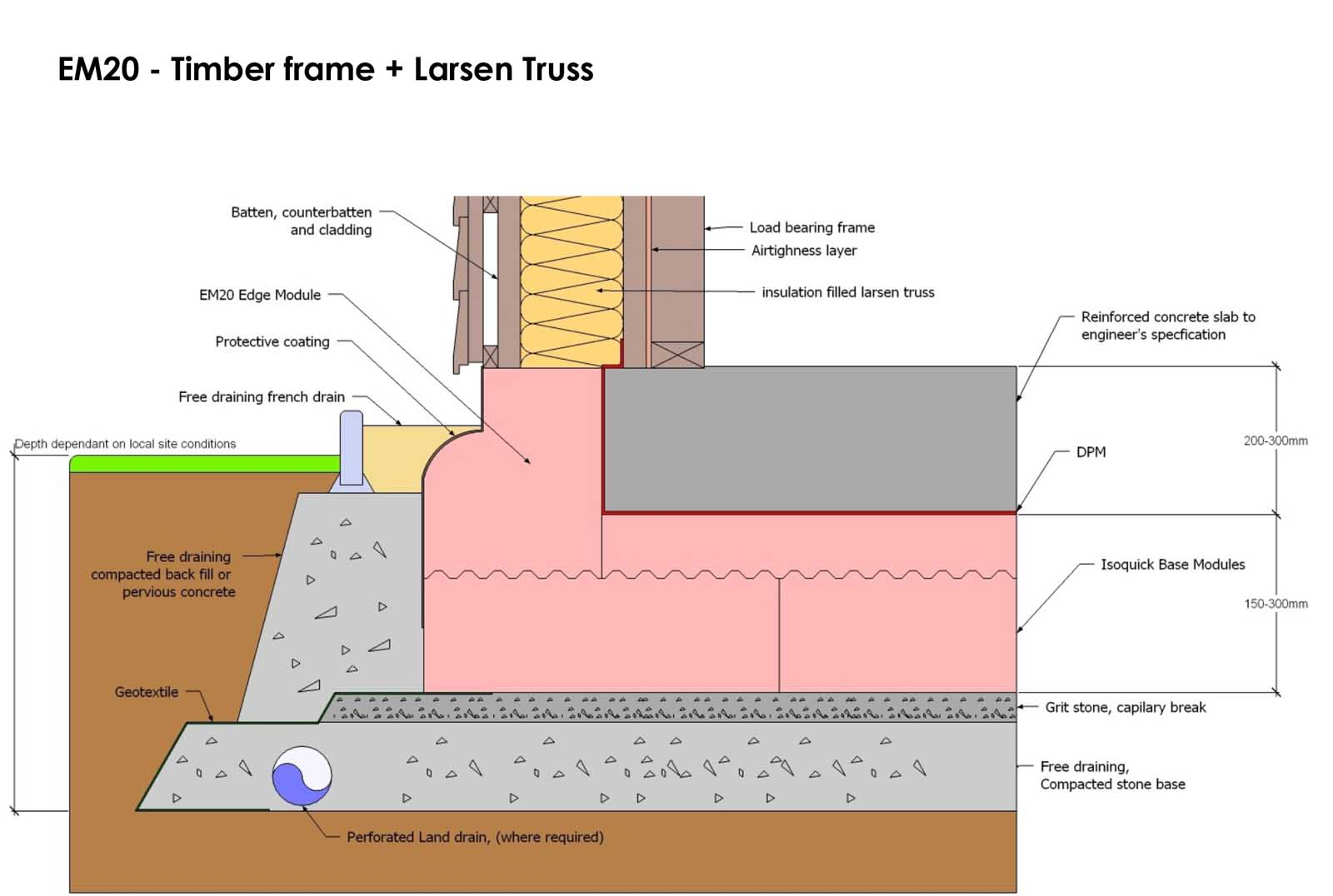 Insulating Foundations Passivehouseplus Ie