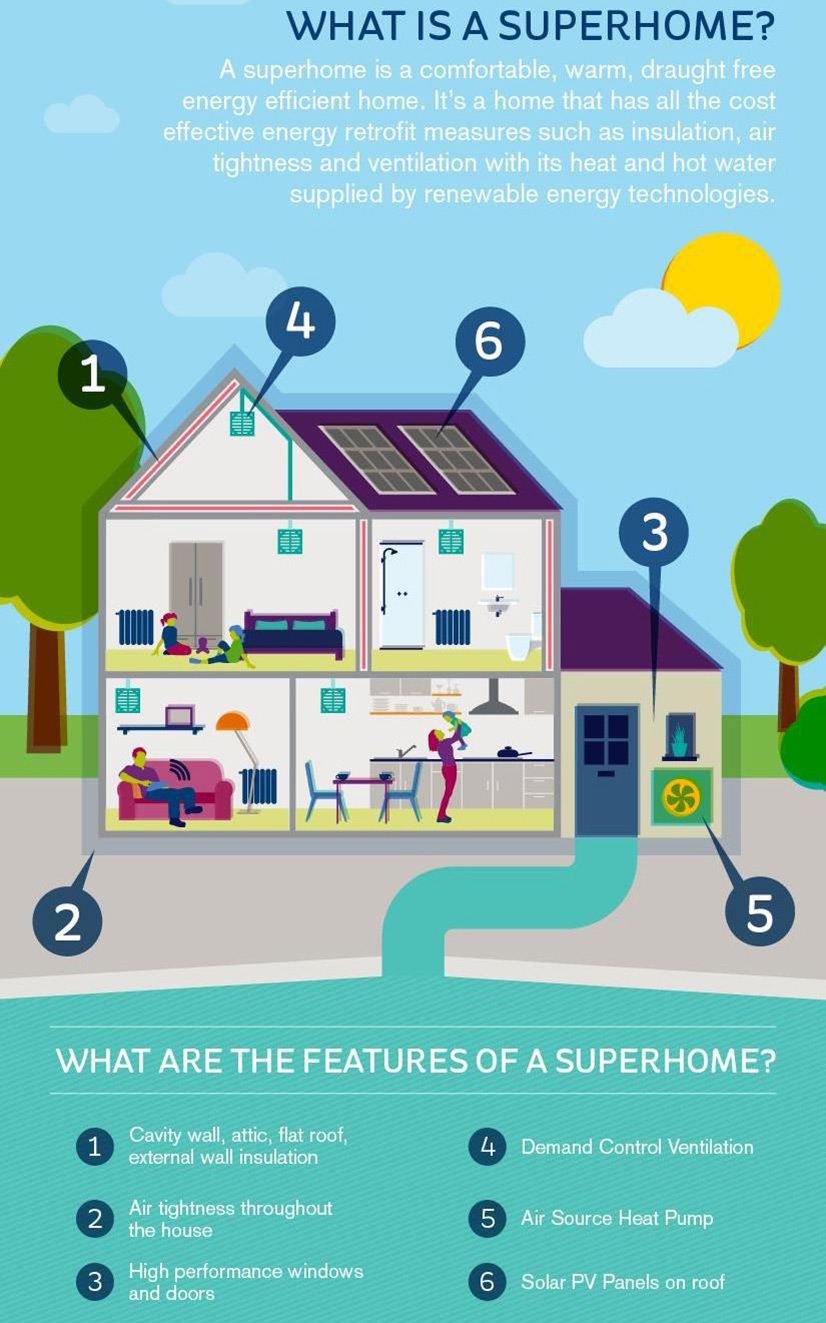 what is a SuperHome