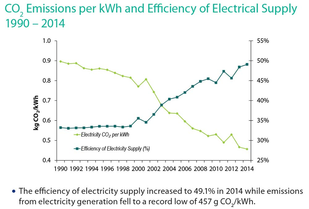 Grid emissions and efficiency in Ireland 1990 - 2014 (SEAI)