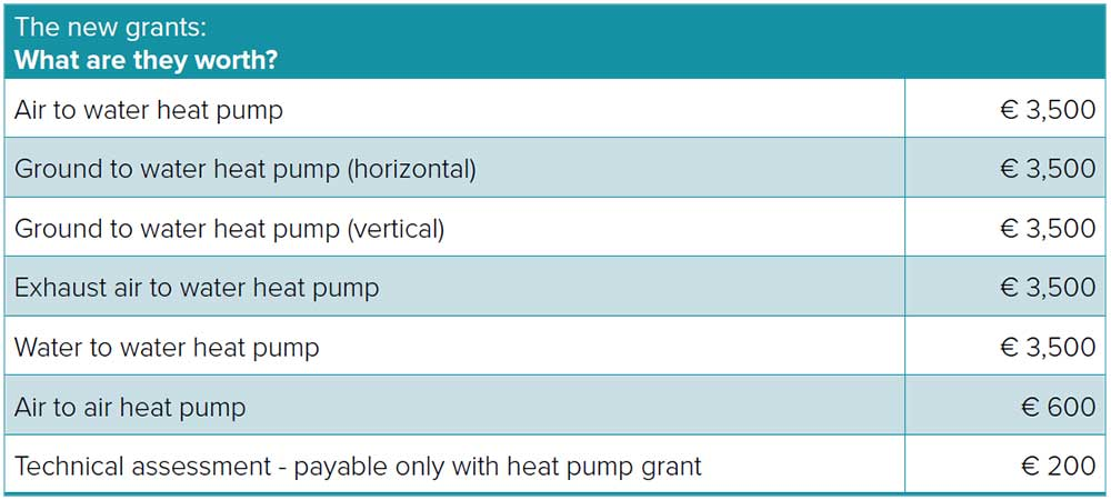 Heat Pumps Table 1