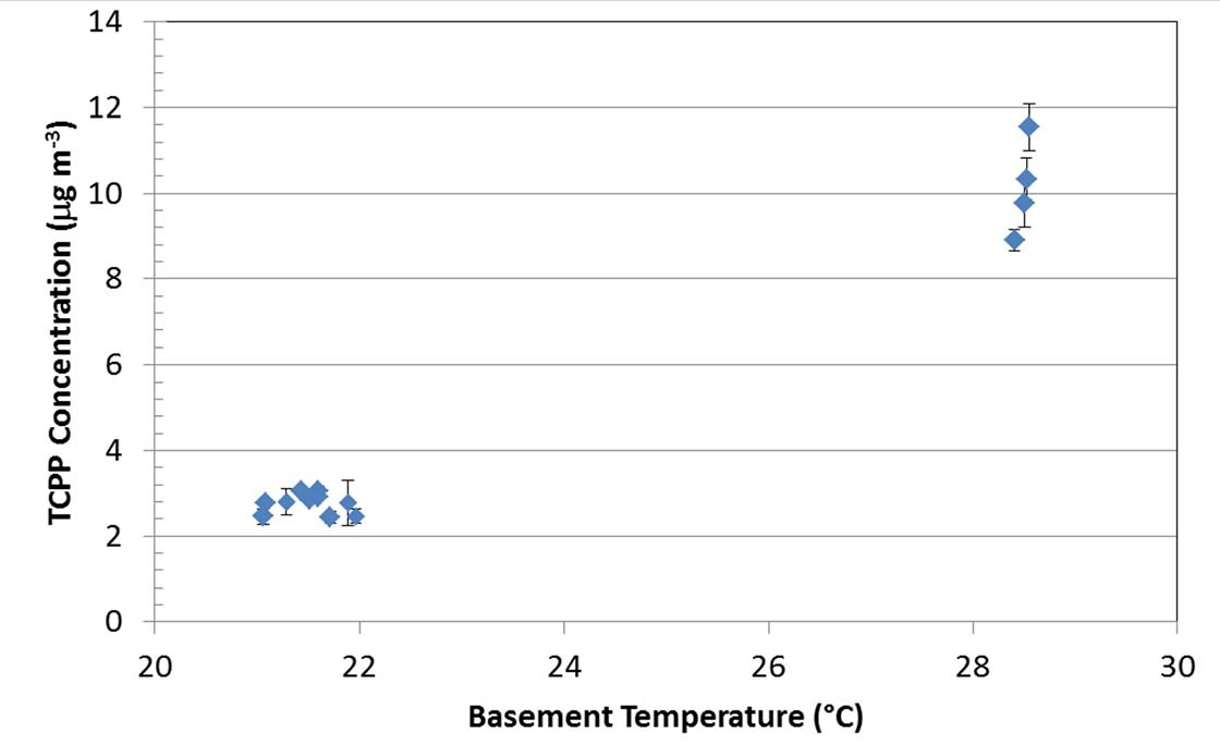 TCPP concentrations in the basement of a test house at different temperatures; the basement had previously been insulated with open-cell spray foam. From: Flame Retardant Emissions from Spray Polyurethane Foam Insulation D. Poppendieck, M. Schlegel, A. Connor, A. Blickley NIST
