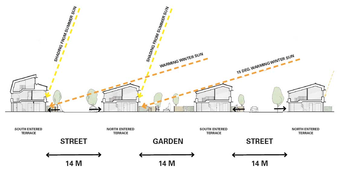 above Graphic showing how the shading design of the terraces is confi gured to allow in low angle winter sun, but to block out the high angle summer sun that is associated with overheating; 14 metre spacing between rows (as opposed to the conventional 22 metres) helps to create an urban feel.