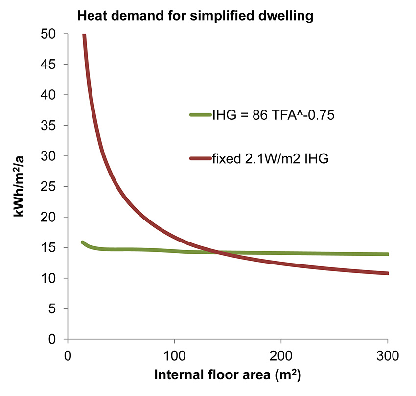 Graph showing heating demand for IHG = 86x(floor area)-0.75 W/m2 compared with IHG = 2.1 W/m2