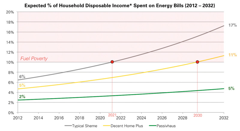 When will UK households on twice average income be in fuel poverty (assuming current rate of 8%pa fuel price inflation)? In a typical home with just basic loft lagging: 2021. A 'decent homes' basic upgrade (50mm wall insulation, double glazing & new boiler) puts it off till 2030. Passive house/Enerphit occupants are protected for the foreseeable future. Note Ireland, Scotland, Wales & Northern Ireland would all fare worse than the UK average. Graphic courtesy of Eight Associates. Passive house data thanks to Paul Davis + Partners/Octavia Housing/Princedale Homes