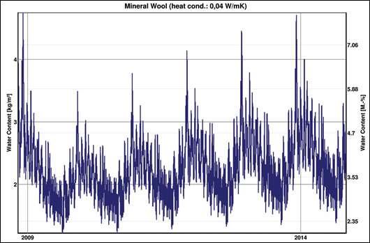 Figure 5: graph showing daily moisture content fluctuations over 5 years in mineral wool nearest masonry in study 1
