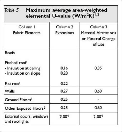 Figure 3: Excerpt from table 5 of TGD L (2007) which lists elemental U-values for plane elements of existing dwellings