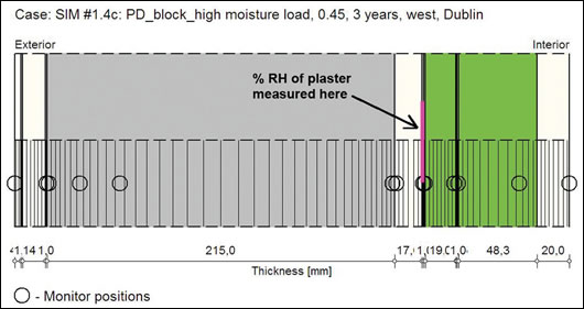Figure 5: showing % relative humidity (RH) monitor position in one of the block internal insulation systems