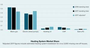 Heat pumps & mechanical ventilation start to dominate new homes market