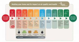 Home heating choices and air quality