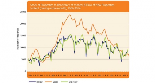 A graph from the Daft Rental Report, Q2, 2014