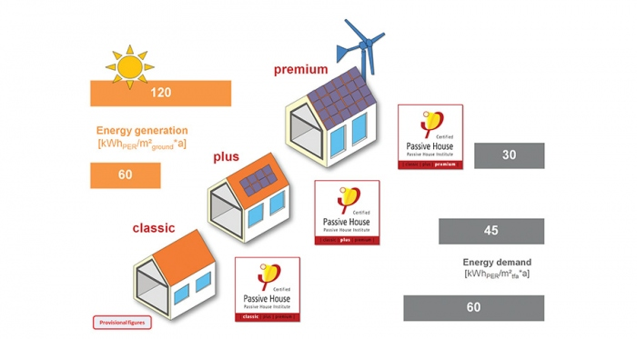 The new proposed passive house classes explained