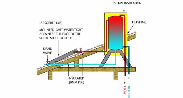 Marc O'Riain: The golden age of solar water heating
