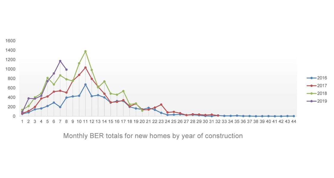 BER data indicates national house building growth – except for Dublin